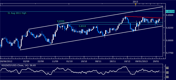 Forex_NZDUSD_Technical_Analysis_02.01.2013_body_Picture_1.png, NZD/USD Technical Analysis 02.01.2013