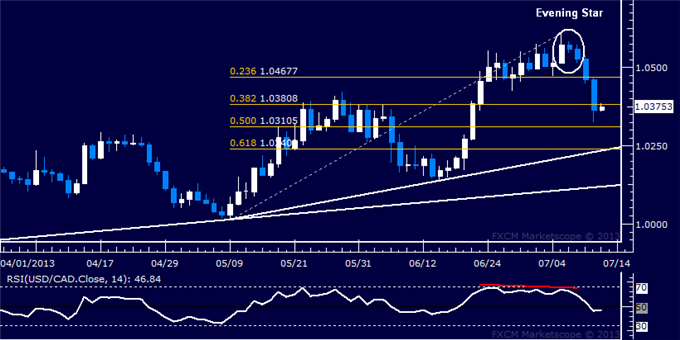 Forex_Strategy_USDCAD_Poised_to_Extend_Down_Move_body_Picture_5.png, USD/CAD Poised to Extend Down Move