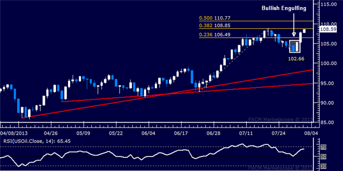 Forex_Dollar_Rally_Resumes_in_Earnest_SP_500_Finally_Overtakes_1700_body_Picture_8.png, Dollar Rally Resumes in Earnest, S&P 500 Finally Overtakes 170...