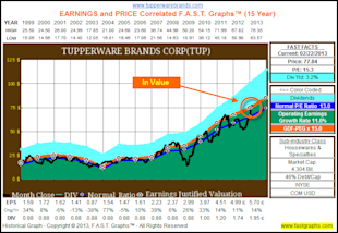 Tupperware Brands Corp: Fundamental Stock Research Analysis image TUP1