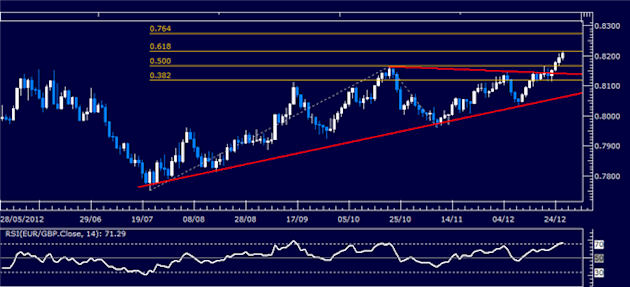 Forex_Analysis_EURGBP_Classic_Technical_Report_12.24.2012_body_Picture_1.png, Forex Analysis: EUR/GBP Classic Technical Report 12.24.2012