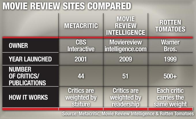 Rotten Tomatoes, Metacritic, Movie Review Intelligence