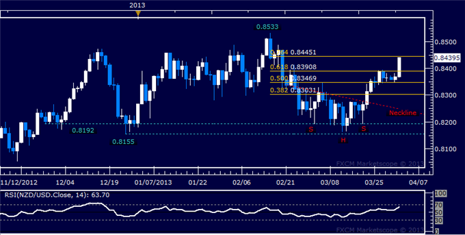 Forex_NZDUSD_Technical_Analysis_04.02.2013_body_Picture_5.png, NZD/USD Technical Analysis 04.02.2013