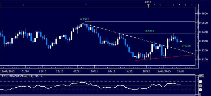 Forex_Analysis_USDCAD_Classic_Technical_Report_01.24.2013_body_Picture_1.png, Forex Analysis: USD/CHF Classic Technical Report 01.24.2013