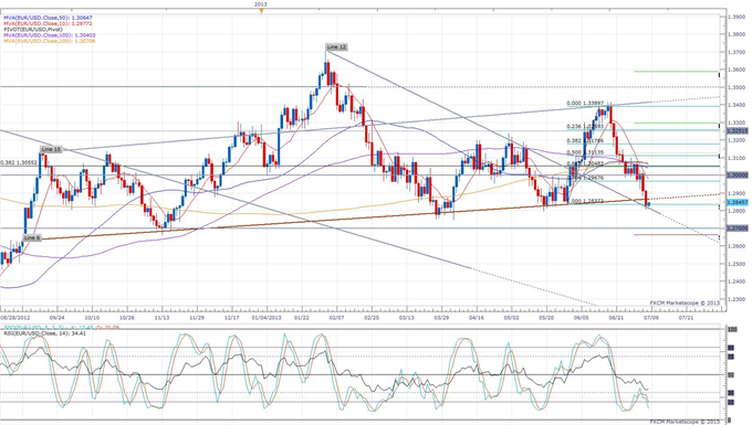 Euro_Rises_Despite_Uncertainty_Over_Next_Greece_Bailout_Payment_body_eurusd_daily_chart.png, Euro Rises Despite Uncertainty Over Next Greece Bailout P...