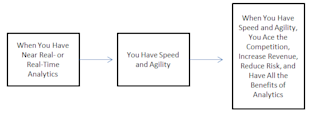 Speed and Agility = Competitive Advantage image Diagram2