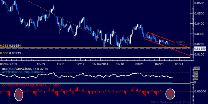 EUR/GBP Technical Analysis – Euro Losing Streak Continues