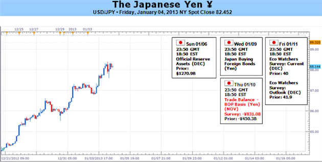 Forex_Japanese_Yen_Extremely_Prone_to_Reversal_With_or_Without_Risk_body_Picture_5.png, Forex: Japanese Yen Extremely Prone to Reversal With or Withou...