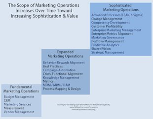 Increasing the Value of Marketing Operations image JourneyToMOMaturity ScopeValue MarketingOperationsPartners1