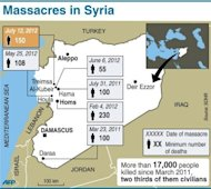 Around 150 people have been killed in the Syrian village of Treimsa in what the opposition said Friday was a massacre by government forces and the regime said only involved a clash with rebels