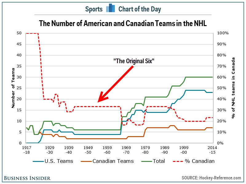 Tracking the Americanization of the NHL since the 'Original Six'