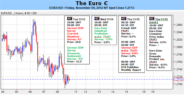 Euro_Vulnerable_Amid_Weak_Economics_Greek_and_Spanish_Concerns_body_Picture_1.png, Forex Analysis: Euro Vulnerable Amid Weak Economics, Greek and Span...
