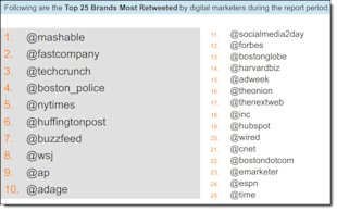 How Do Digital Marketers Engage On Twitter? image How Do Digital Marketers Engage On Twitter 10
