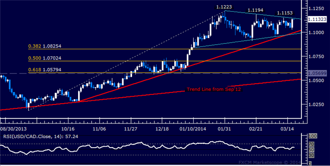 dailyclassics_usd-cad_body_Picture_7.png, USD/CAD Technical Analysis: Resistance at 1.0530 in Focus