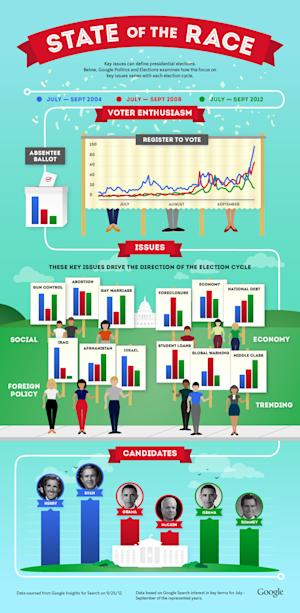 Which Issues Are Voters Searching About? [INFOGRAPHIC]