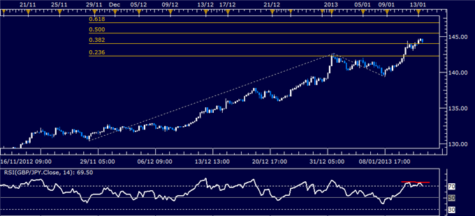Forex_Analysis_EURJPY_Classic_Technical_Report_01.14.2013_body_Picture_1.png, Forex Analysis: GBP/JPY Classic Technical Report 01.14.2013