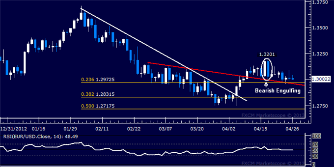 Forex_Analysis_EURUSD_Long_Trade_Held_Amid_Correction_body_Picture_5.png, EUR/USD Long Trade Held Amid Correction