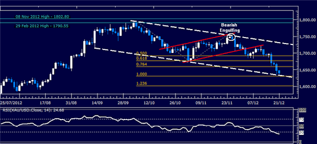 Forex_Analysis_Can_the_Dollar_Capitalize_as_SP_500_Spikes_Lower_body_Picture_2.png, Forex Analysis: Can the Dollar Capitalize as S&amp;P 500 Spikes Lower?