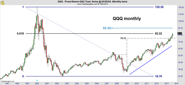 QQQ Market Outlook Chart