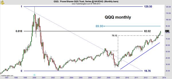 QQQ Market Outlook Chart