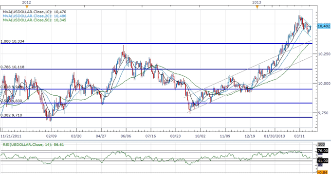 Forex_USDOLLAR_Poised_for_Bullish_Breakout_AUD_Capped_Ahead_of_RBA_body_ScreenShot104.png, USDOLLAR Poised for Bullish Breakout, AUD Capped Ahead of R...