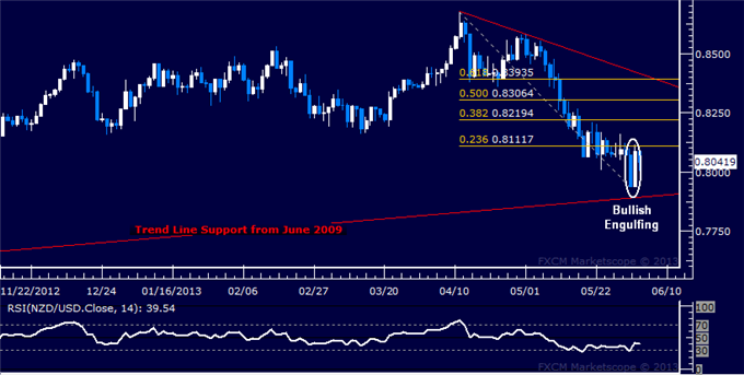 Forex_NZDUSD_Technical_Analysis_06.04.2013_body_Picture_5.png, NZD/USD Technical Analysis 06.04.2013