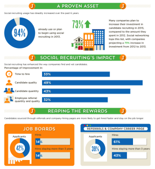 How Do Recruiters Use Social Media? [Study] image Mini 1