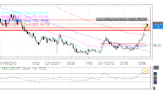 Forex_Yen_Rallies_Post_BoJ__Strength_Offers_Opportunities_to_Sell_body_Picture_2.png, Forex: Yen Rallies Post-BoJ - Strength Offers Opportunities to S...
