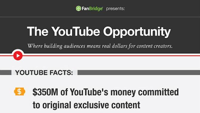 How YouTube Channel Owners Are Building Audiences [INFOGRAPHIC]