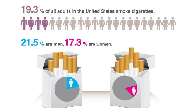 The percentage of American adults who smoke dropped from 20.9% in 2005 to 19.3% in 2010.