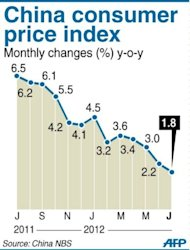 Graphic charting showing China&#39;s consumer price index, at 1.8 percent year-on-year in July, government data showed Thursday