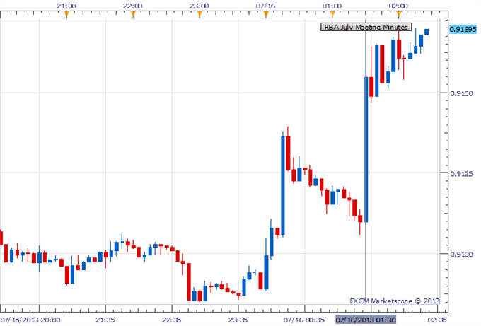 RBA_July_Meeting_Minutes_body_Picture_1.png, AUD/USD Higher After RBA Minutes Suggest Reluctance For Further Easing