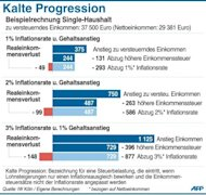 Die sogenannte kalte Progression sorgt dafr, dass ein Anstieg des Brutto-Gehalts einen realen Einkommensverlust nach sich zieht
