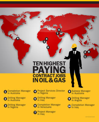 Swift Announces Top Ten Highest Paying Contract Jobs in Oil & Gas
