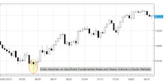 forex_education_top_mistakes_of_2012_body_Picture_1.png, Forex Education: Learning from our Top Trading Mistakes in 2012