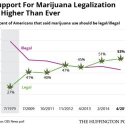 Americans' Support For Marijuana Legalization Reaches All-Time High