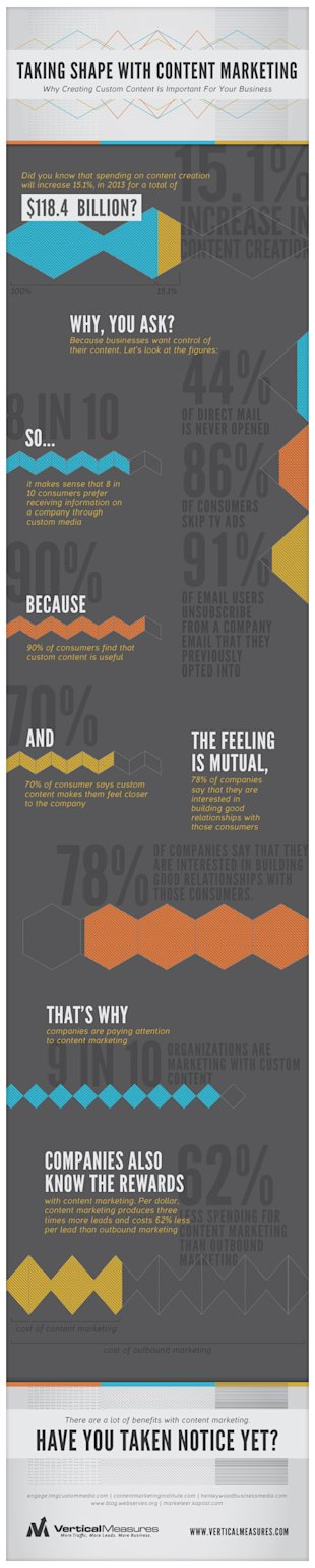 Taking Shape with Content Marketing [INFOGRAPHIC] image Taking Shape With Content Marketing2