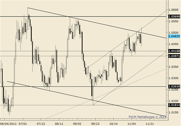 eliottWaves_usd-cad_body_usdcad.png, FOREX Technical Analysis: USD/CAD Consolidating Gains at Trendline