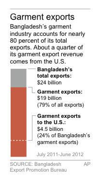 Graphic shows export statistics for Bangladesh
