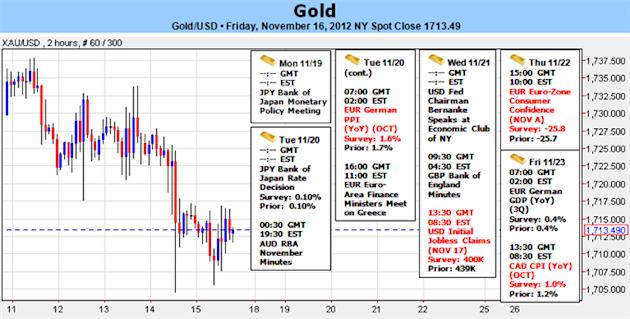Gold_Pullback_Welcomed_as_Outlook_Remains_Supported_on_Fed_Stance_body_Picture_1.png, Forex Analysis: Gold Pullback Welcomed as Outlook Remains Supported on Fed Stance