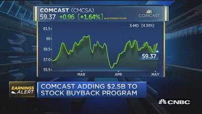 Comcast earnings, revenue top expectations