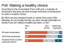 Americans feel they are well enough informed at restaurants to make healthy choices.; 2c x 4 inches; 96.3 mm x 101 mm;