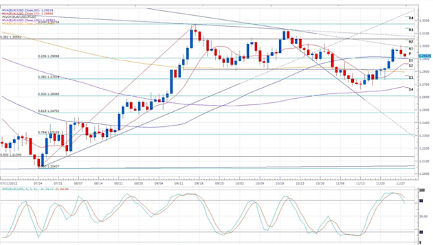 Euro_Trading_Steady_Above_1.2900_Ahead_of_German_Inflation___body_eurusd_daily_chart.png, Forex News: Euro Trading Steady Above 1.2900 Ahead of German Inflation