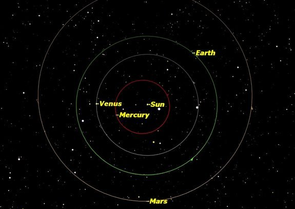 The orbits of the four inner planets: Mercury, Venus, Earth, and Mars. On Jan. 2, 2013, the Earth is at perihelion, its closest point to the sun of the year.