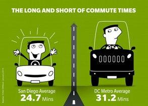 Washington DC Metro Area Workers Have Longest Commute Times in United States