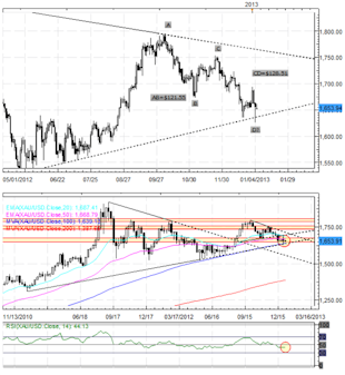 Forex_Commodity_Currencies_Yen_Lead_Against_Weak_Euro_technical_analysis_currency_trading_body_Picture_8.png, Forex: Commodity Currencies, Yen Lead Against Weak Euro