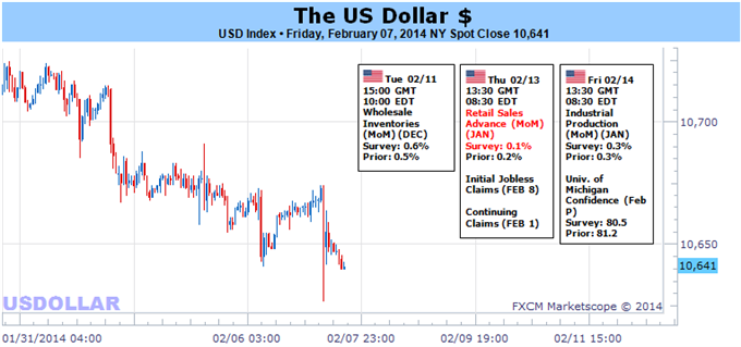 US_Dollar_Will_Look_to_Volatility_Not_Taper_for_Next_Drive_body_usd.png, US Dollar Will Look to Volatility, Not Taper for Next Drive