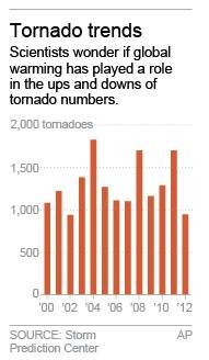 Chart shows the number of tornadoes by year