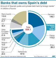 Pie-chart showing the amount of Spanish public and private debt held by foreign banks. Eurozone finance ministers eyed an up to 100-billion-euro ($125 billion) strings-attached rescue of Spain's distressed banks at emergency talks