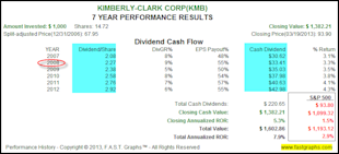 Why Accomplished Dividend Growth Investors Can Ignore Price Volatility image KMB2
